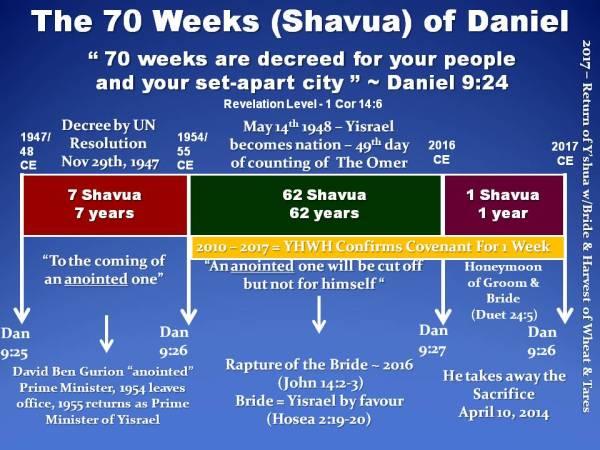 DANIELS SEVENTY WEEKS ~ REVELATION LEVEL