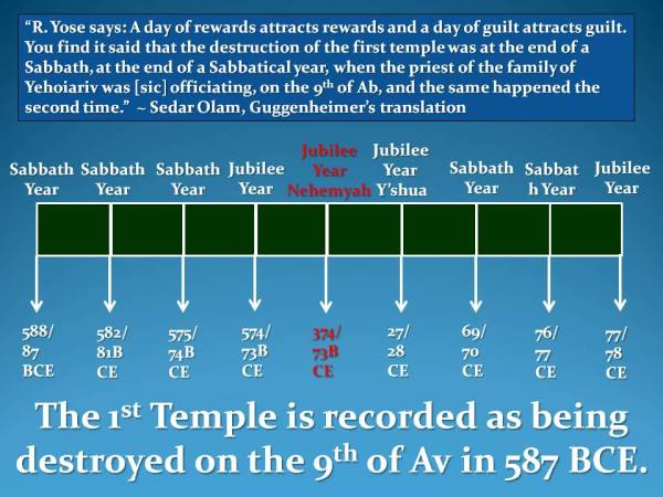 Jubilee and Sabbath Years ~ Graph Chart