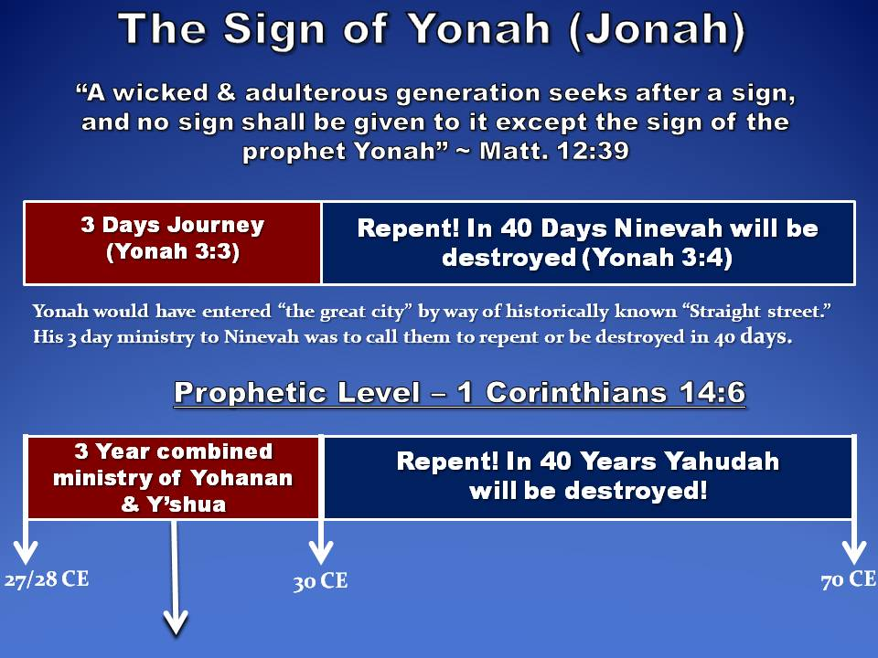 What Was The Sign Of Jonah