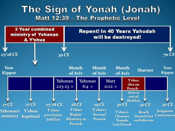 The Sign of Yonah (Jonah) ~ Graph Chart