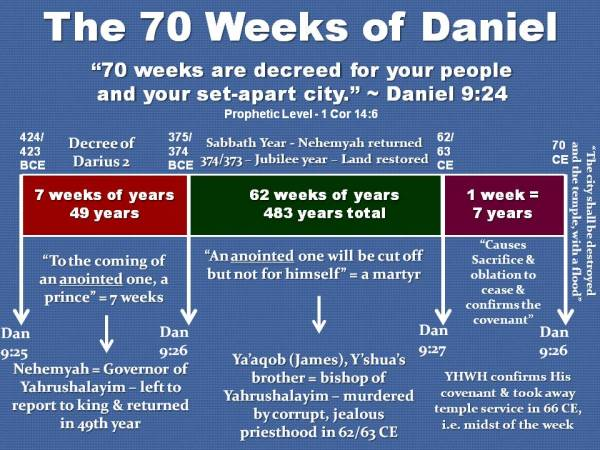 SEVENTY  WEEKS OF DANIEL - GRAPH CHART