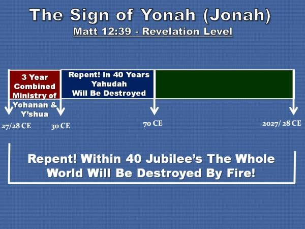 SIGN OF YONAH ~ REVELATION LEVEL GRAPH CHART
